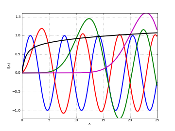 Bessel functions and related functions — mpmath 1.0.0 documentation