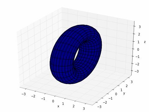 Plotting — mpmath 1 1 0 documentation