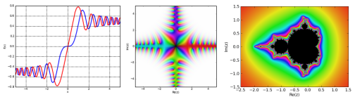 plots generated with mpmath